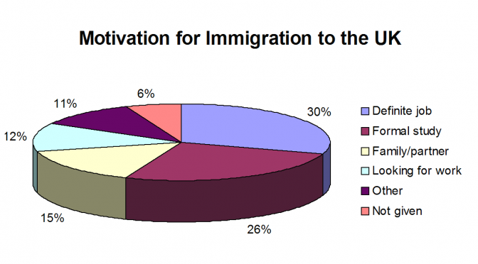 Motive for UK immigration