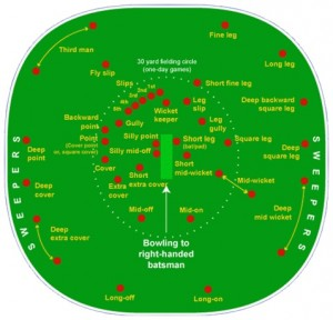 Cricket Fielding Positions Silly Mid Off Gully Deep Bacward Square Leg