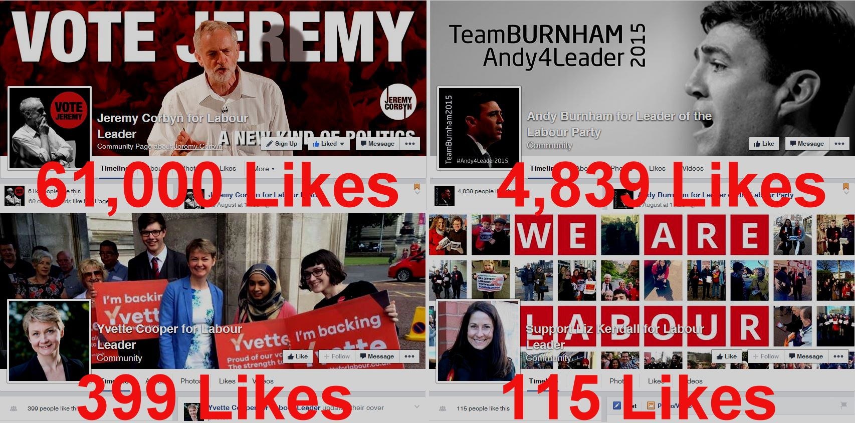 Facebook Labour Leadership Likes