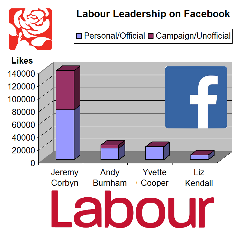 Labour Leadership stats on Facebook