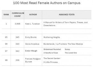 TIME Magazine 100 Most Read Female Authors on Campus