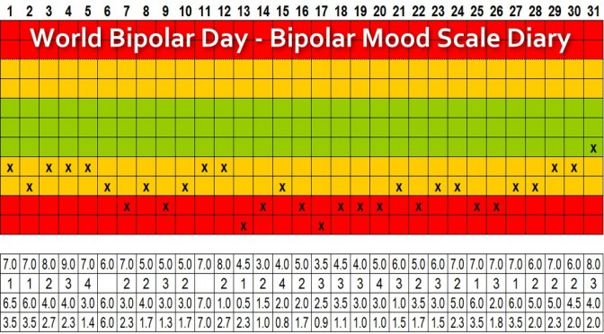 World Bipolar Day, Bipolar Mood Scale, Vincent van Gogh & Manic Creativity