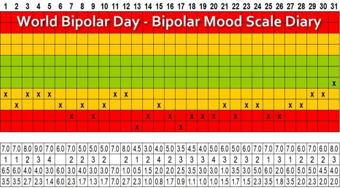 World Bipolar Day, Bipolar Mood Scale, Vincent van Gogh & Manic Creativity