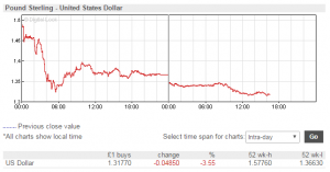 Currency Markets GBP Pound Crash against USDollar