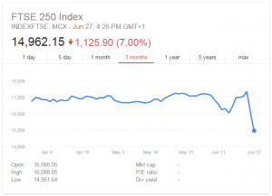 FTSE 250 Share Index Crash