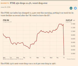 FTSE 250 drops 11.4%, worst drop ever