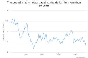 Pound v Dollar lowest in 31 years