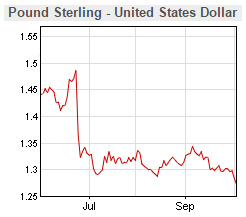 GBP v USD 2016 post-Referendum Exchange Rate