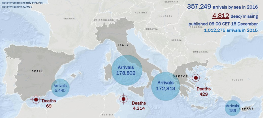 Migrant Arrivals and Deaths Mediterranean 2016