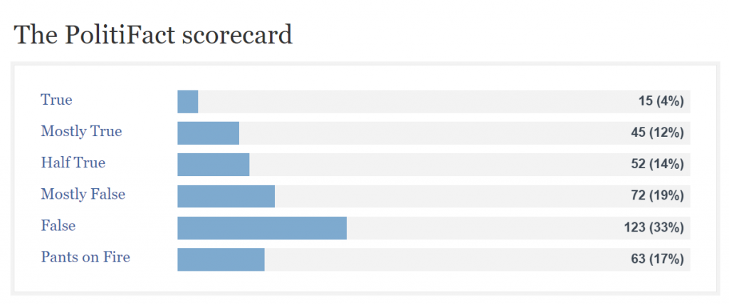 PolitiFact Donald Trump True False scorecard