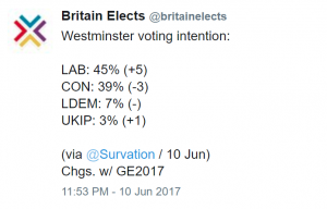 Labour leads Tories in post-Election polls