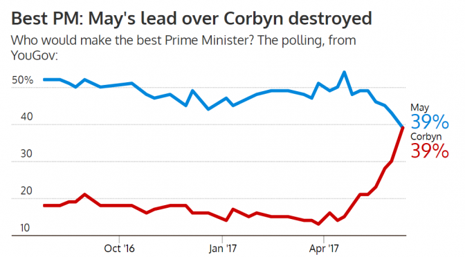 Theresa May and Jeremy Corbyn now tied as trusted leaders