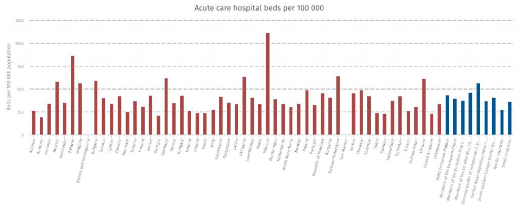 Acute care hospital beds per 100 000